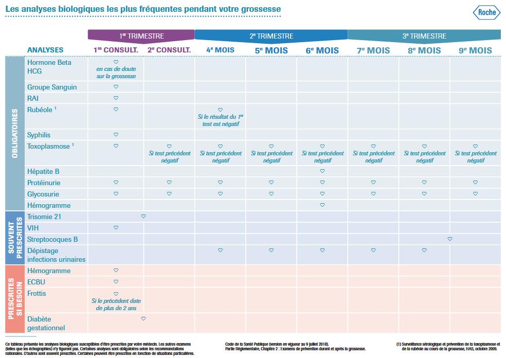 Calendrier Femme Enceinte.Suivi Biologique De La Femme Enceinte Bioexcel